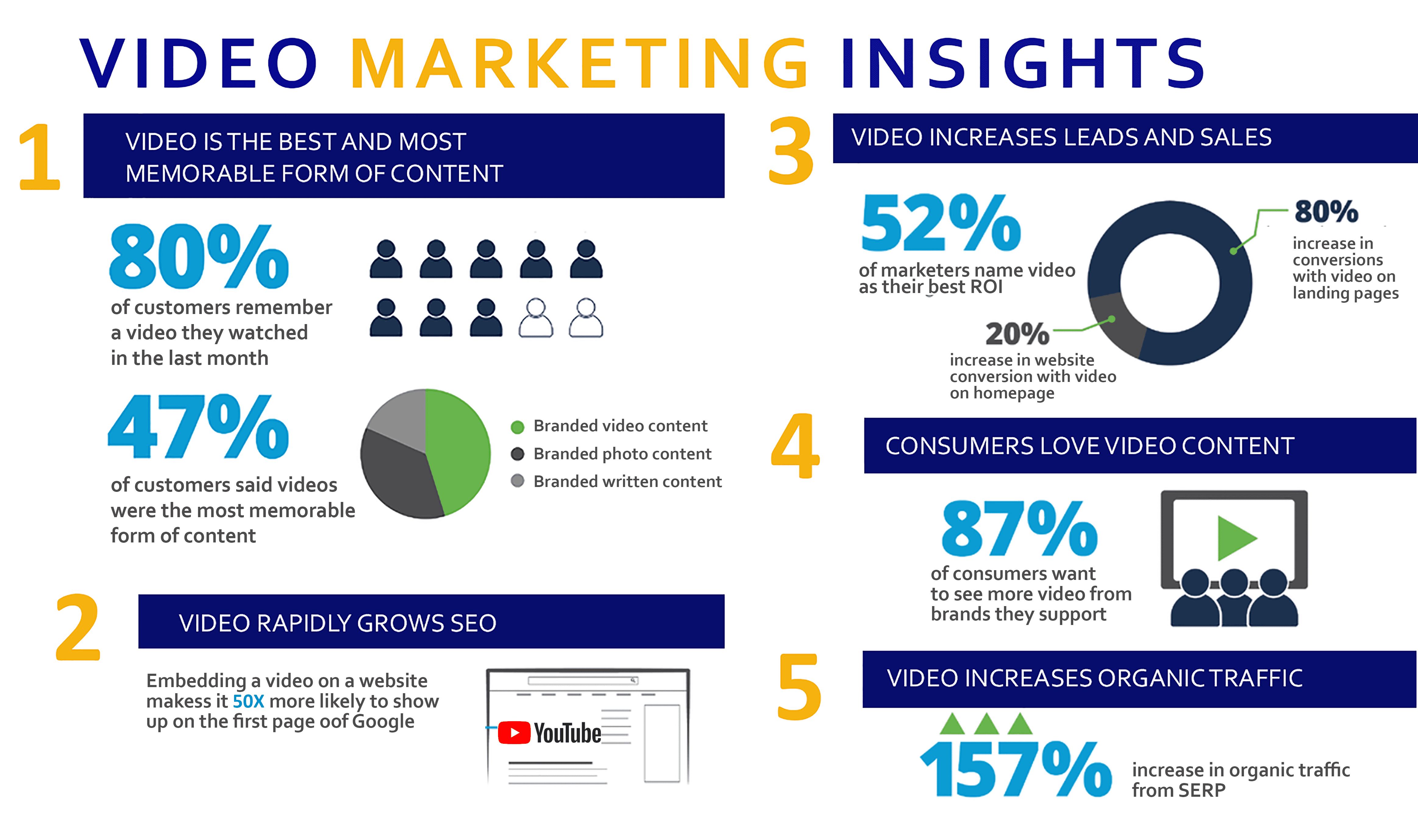 VIDEO MARKETING – facts-INFORGRAPHIC